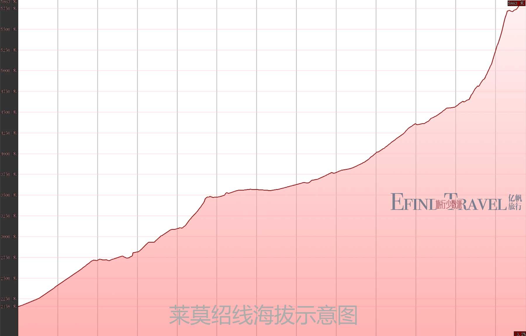 莱莫绍线登山海拔示意图