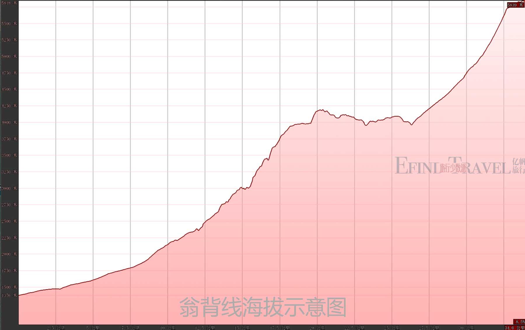 翁背登山线路海拔示意图